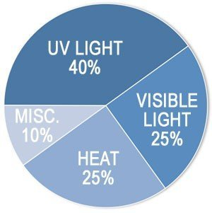 UV Rays Causes of Fading   Midwest Tinting